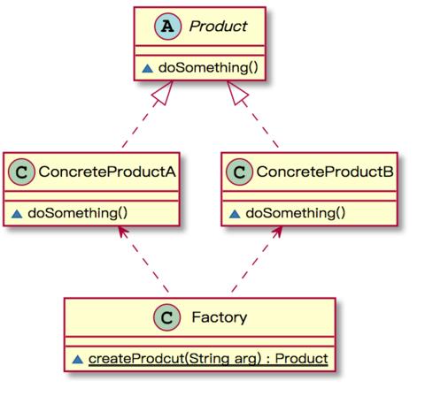 简单工厂模式UML