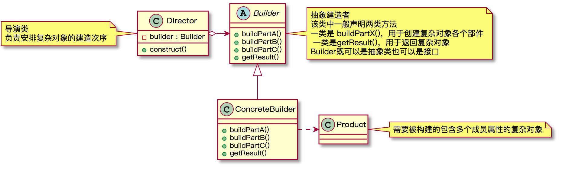 Builder模式